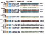 新幹線フル編成配置表在来線A本線5