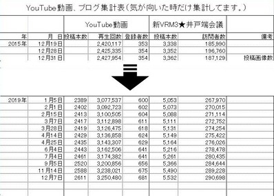 新VRM3★集計表2019.12.7