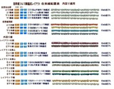 新幹線フル編成配置表在来線B本線6