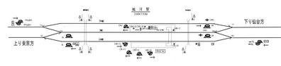 東北本線越河駅構内信号図2