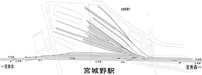 貨物線、宮城野駅 現示図3SS
