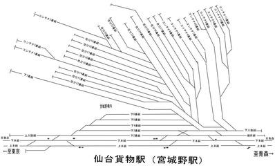 貨物線、宮城野駅 現示図2SS