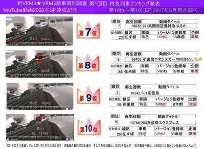 2017年特急列車ランキング発表7-10まで
