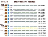新幹線フル編成配置表B本線上4