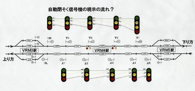 閉塞信号機の流れ1