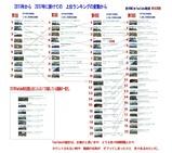 新VRM3★YouTube動画再生回数No1-7