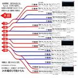 仙急スタジアム貨物配置リスト1