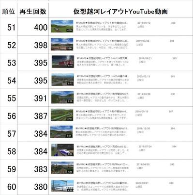 仮想越河駅レイアウト動画51-60