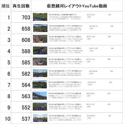 仮想越河駅レイアウト動画1-10