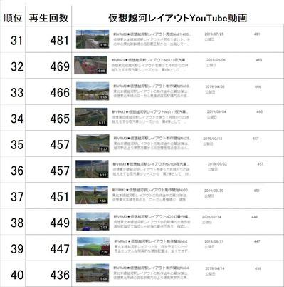 仮想越河駅レイアウト動画31-40
