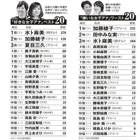 2016好きな女子アナ嫌いな女子アナランキング 1位水ト麻美 1位加藤綾子