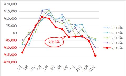201901_電気代月間推移