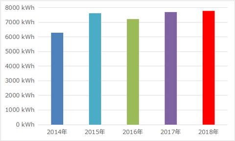 201901_年間発電量推移2014-2018
