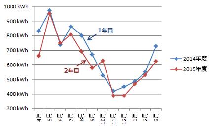 発電量年間比較_1