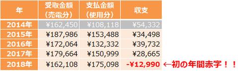 201901_電気代年間収支
