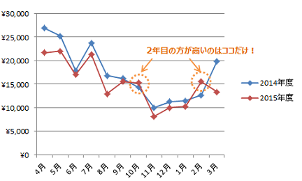 電力年間比較_2