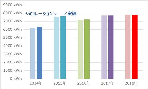 201901_発電シミュレーション比較3