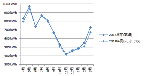 発電量年間比較_3
