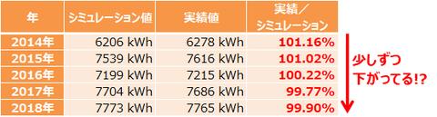 201901_発電シミュレーション比較4