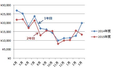 電力年間比較_1