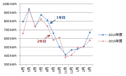 発電量年間比較_2