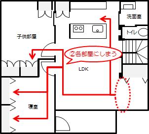201701_洗濯動線_3