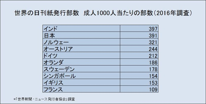 世界各国の成人1000人当たりの部数