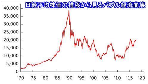 日経平均株価の推移から見るバブル経済崩壊