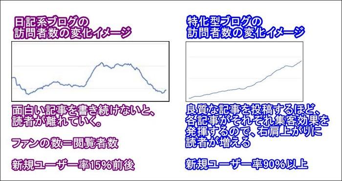 訪問者数の変化イメージ
