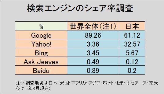 検索エンジンのシェア率調査
