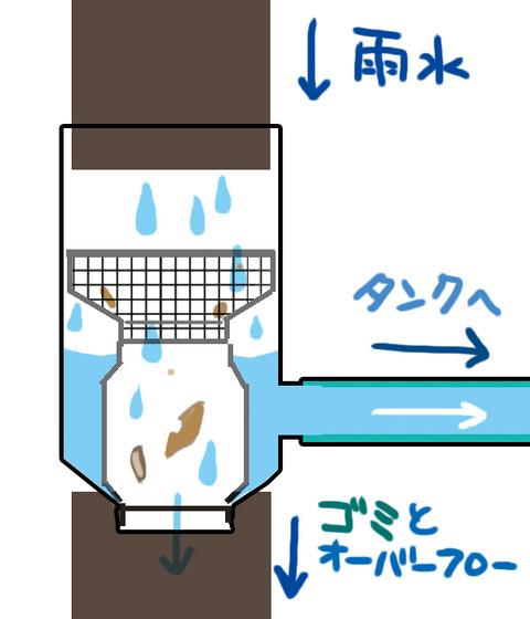雨水タンク構造