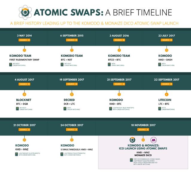 Komodo atomic swaps brief timeline
