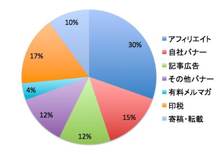 0b9ae9b6 プロブロガー、まとめサイト、アフィリエイターなどの収入