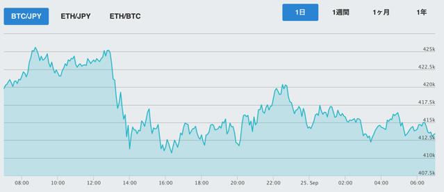 【925の相場】フェイクニュースがてんこ盛りな仮想通貨市場。