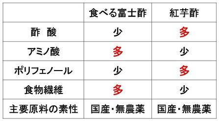 食べる富士酢VS紅芋酢