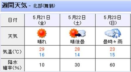 週末の天気