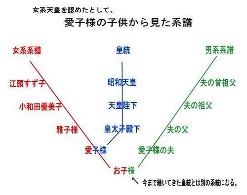 aikosama-kodomo-keifu