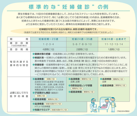 妊産婦健診