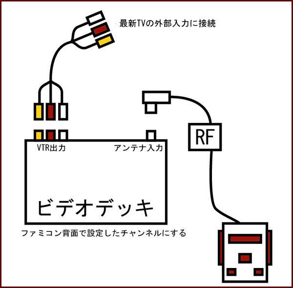 地デジTVにRF接続ファミコン : イ...