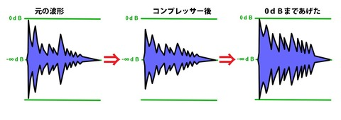 波形の変化
