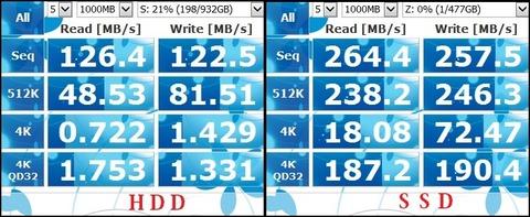 左がHDD、右がSSD