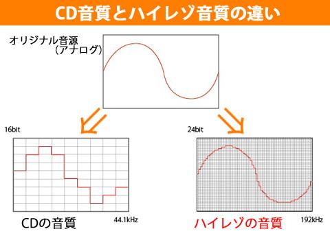 CD音源とハイレゾ音源比較
