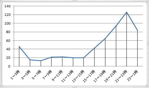 時間帯グラフ