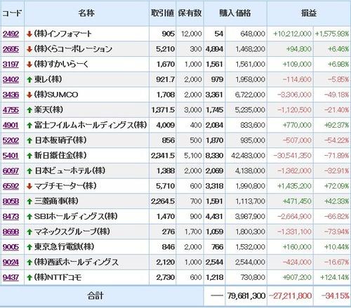 現物株20170616