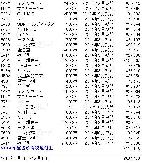2014年配当金