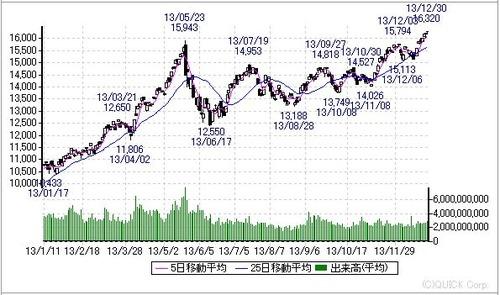 2013年日経平均株価チャート