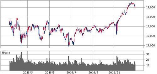 2016年日経平均株価チャート