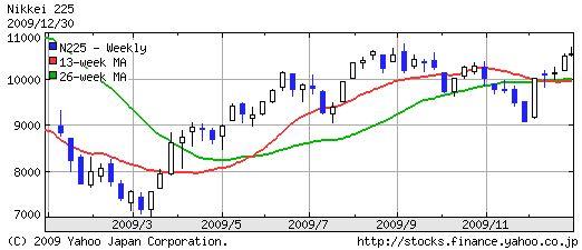 2009年の日経平均株価推移