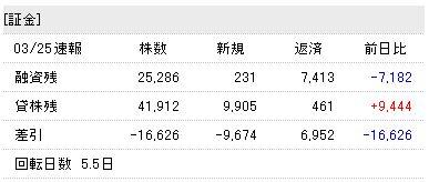 SBI融資・貸株残高