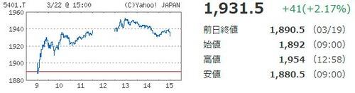 日本製鉄チャート